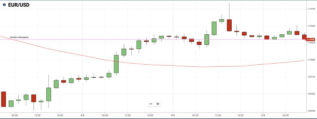 EURUSD Chart Plus 500