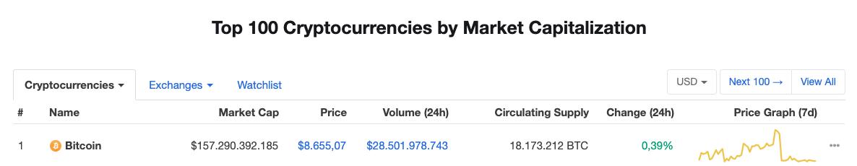 Waarde bitcoin