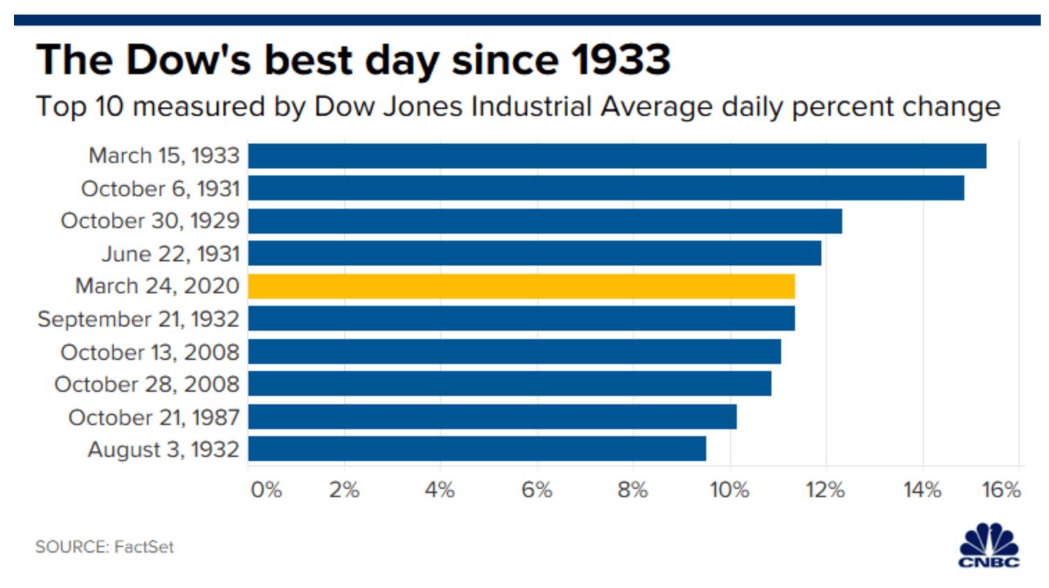 Stijgingen van de Dow Jones